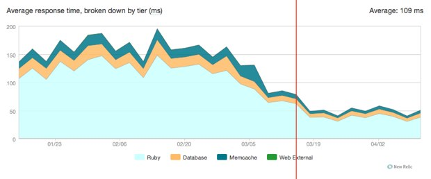NewRelic graph of average response time